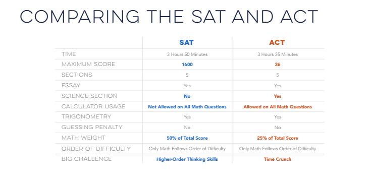 ACT vs SAT comparison