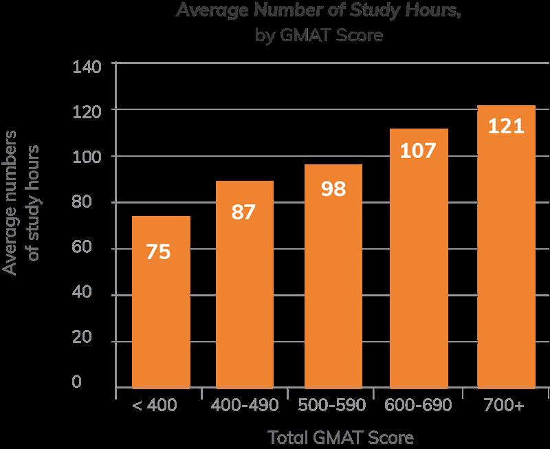 GMAT Study Graph