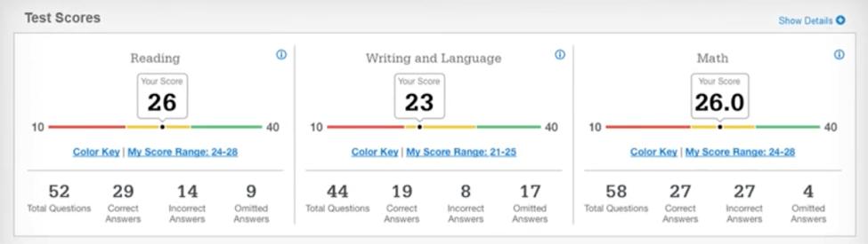 SAT Score Reports